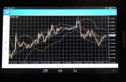 Tablet Forex Chart Trading Analysis
